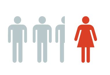 Gender inequality and education essay